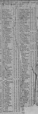 Nashville Times, Saturday, February 15, 1868 p.3 Subscription list for Miner's Hospital